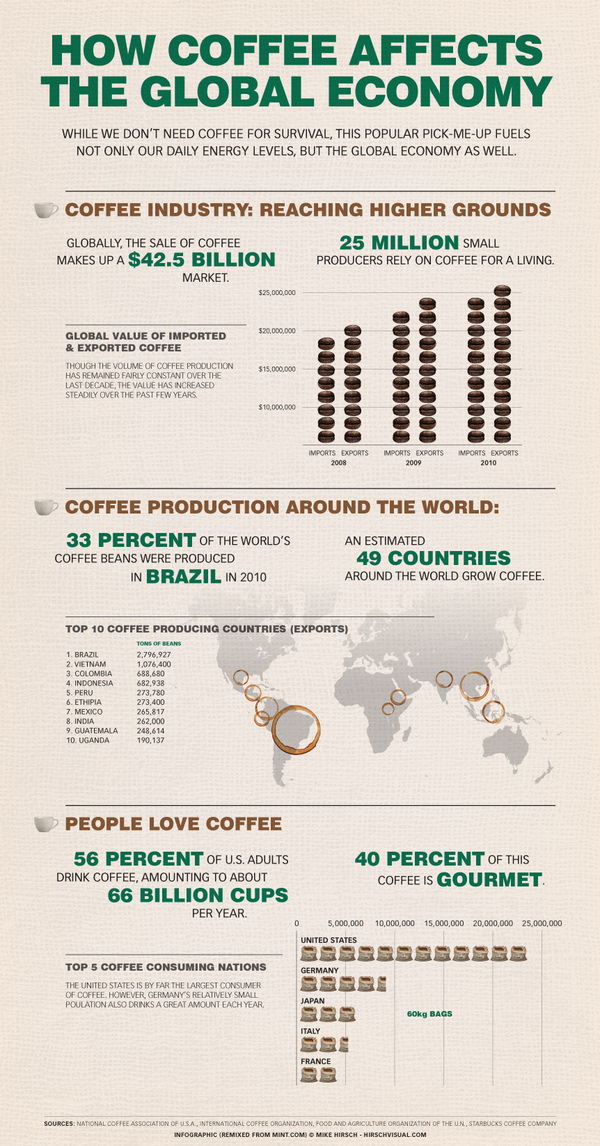 how-coffee-affects-the-global-economy.png