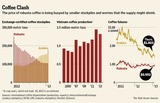 global a cup of coffee industry